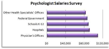 how much do psychologists make – citybeauty, Human body